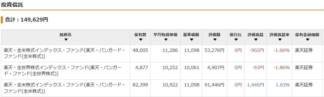 資産 ファンド公開 2019