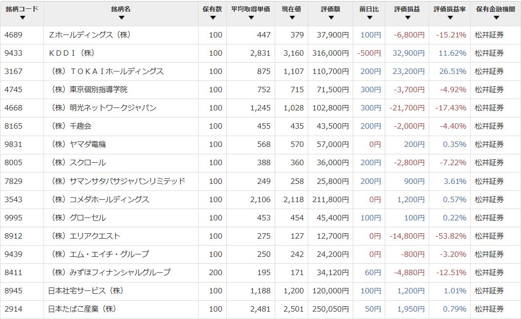 日本株 保有銘柄 ブログ