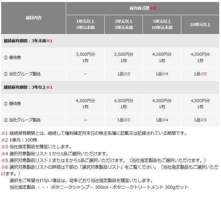 モッズヘア 株主優待 エム・エイチ・グループ 9439 いつ届く 割引券 改悪 変更しすぎ