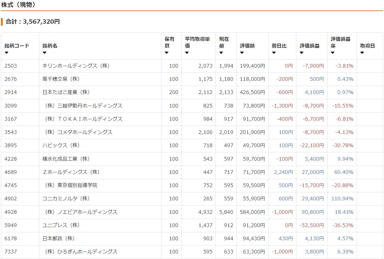 40代 女性 資産運用 年収400万 東京 ブログ